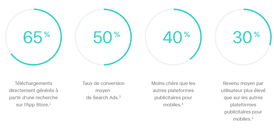 statistiques Apple Search Ads