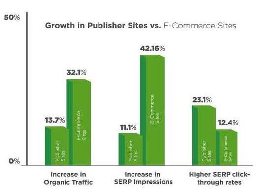 augmentation de trafic pour les sites e-commerce vs sites éditoriaux