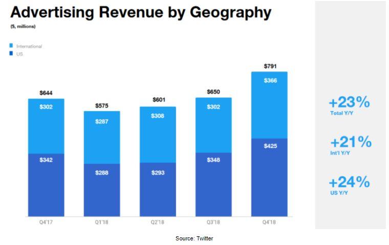 revenus publicitaires Twitter Ads