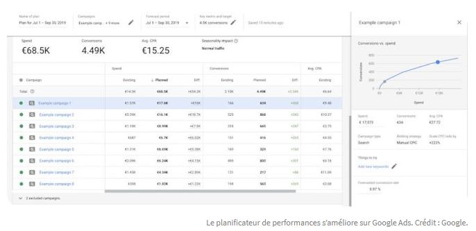 Planificateur de performances Google