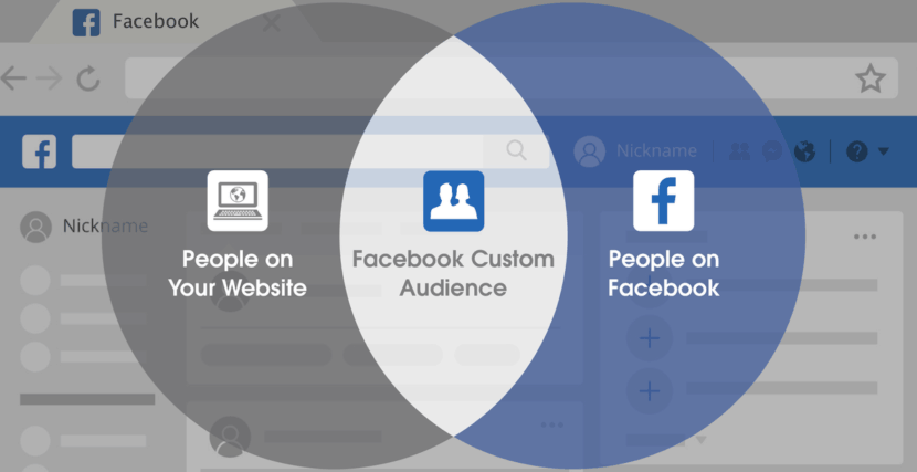 Custom Audiences Facebook