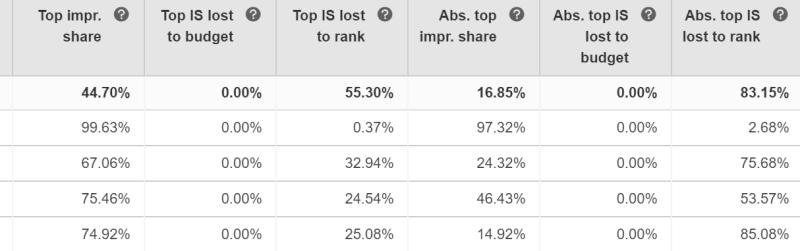 Statistiques Microsoft Advertising