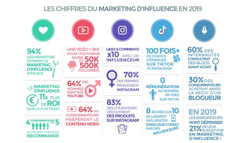 Marketing d'influence 2020