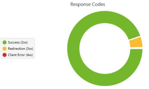 codes de réponses