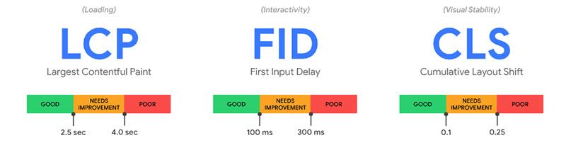 Core Web Vitals : Indicateurs FID, FCP, CLS
