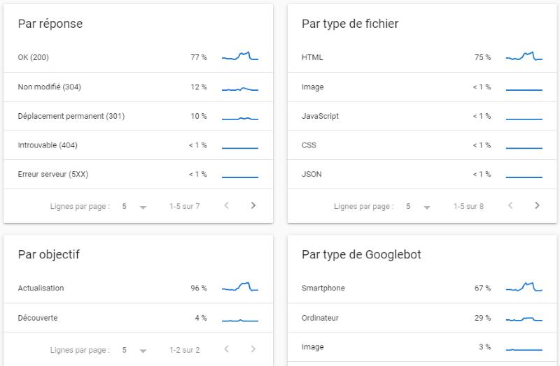 statistiques exploration google search console